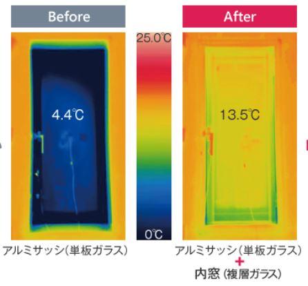 内窓の断熱性能